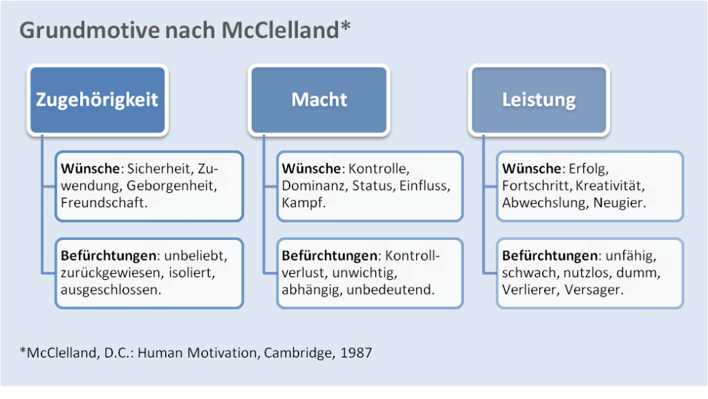 Grundmotive nach McClelland